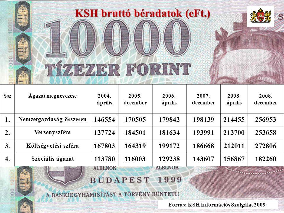 KSH bruttó béradatok (eFt.) Forrás: KSH Információs Szolgálat 2009.