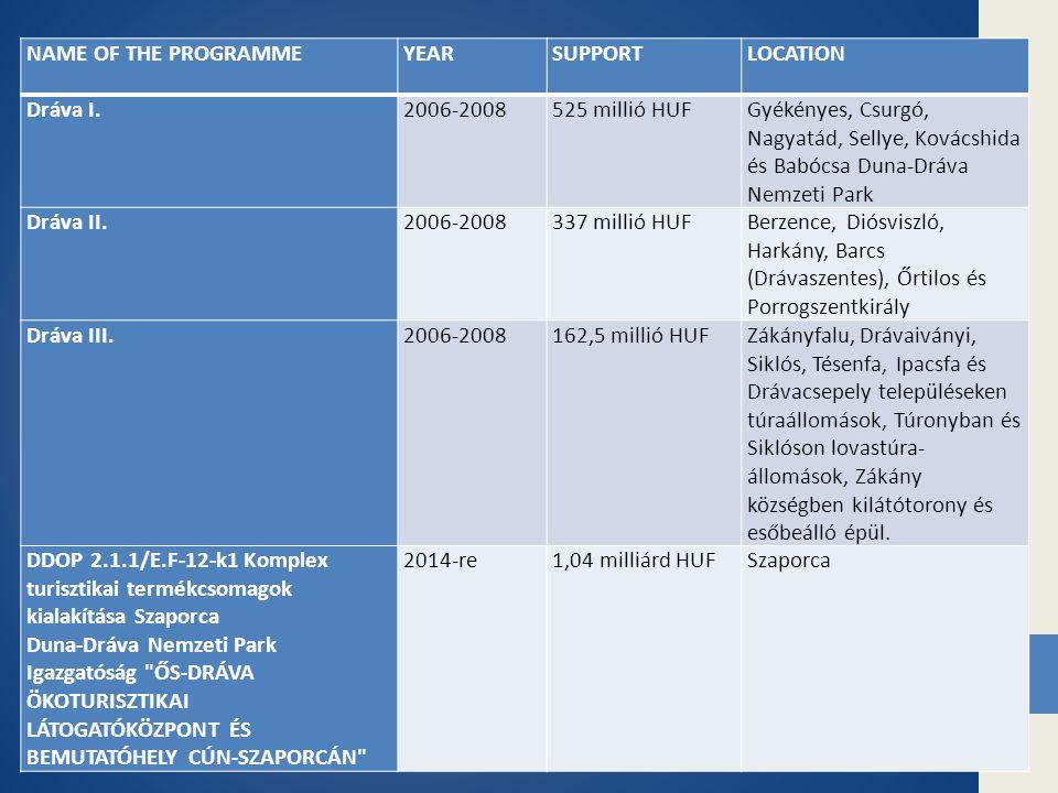NAME OF THE PROGRAMMEYEARSUPPORTLOCATION Dráva I.2006-2008525 millió HUFGyékényes, Csurgó, Nagyatád, Sellye, Kovácshida és Babócsa Duna-Dráva Nemzeti