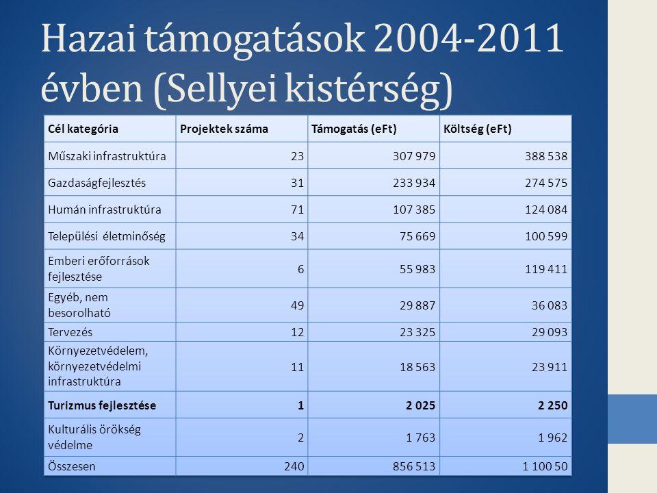 Hazai támogatások 2004-2011 évben (Sellyei kistérség)