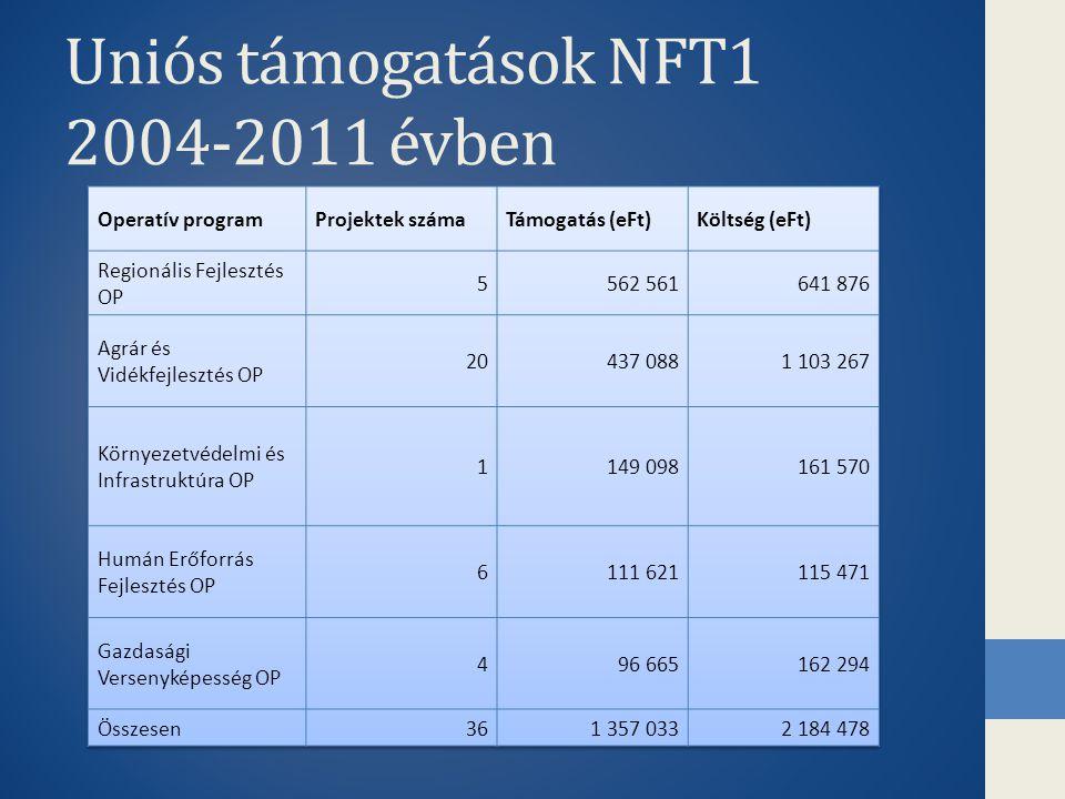 Uniós támogatások NFT1 2004-2011 évben