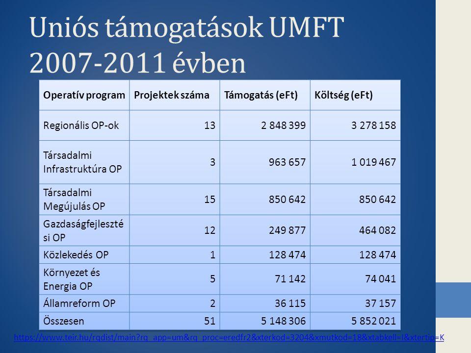 Uniós támogatások UMFT 2007-2011 évben https://www.teir.hu/rqdist/main?rq_app=um&rq_proc=eredfr2&xterkod=3204&xmutkod=18&xtabkell=I&xtertip=K