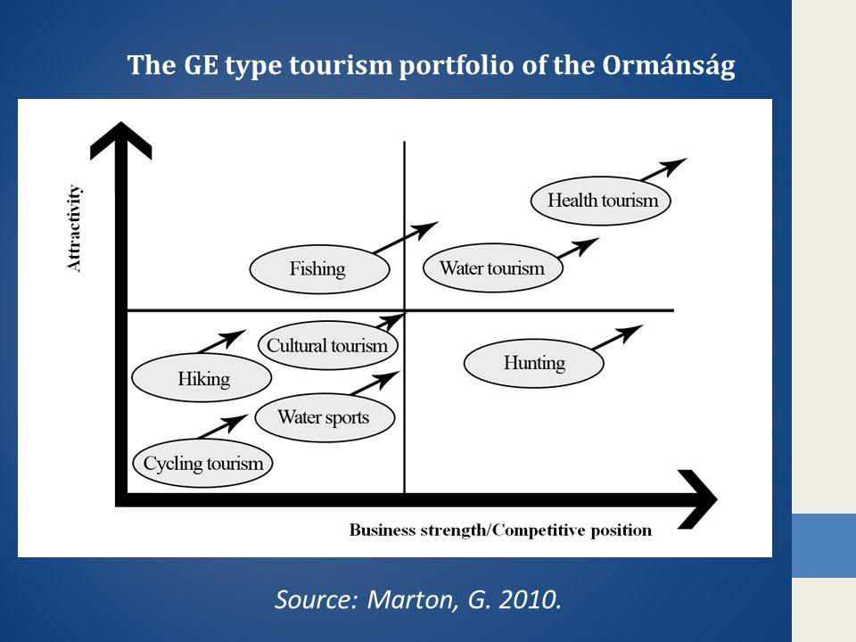 • Our preconception that hardly any positive processes can be experienced in the researched area from the point of view of tourism supports and their impacts has been proved.