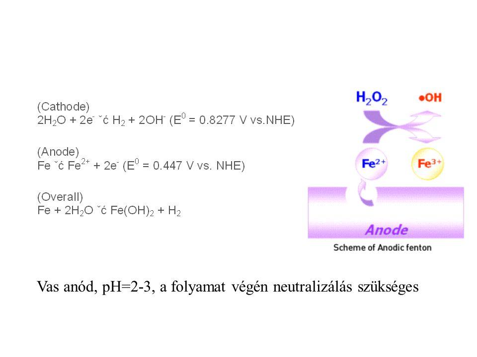 Vas anód, pH=2-3, a folyamat végén neutralizálás szükséges