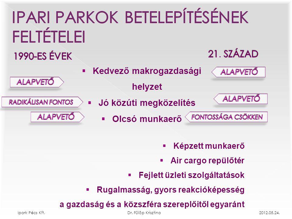 Ipark Pécs Kft. Dr. Fülöp Krisztina 2012.05.24.  Kedvező makrogazdasági helyzet  Jó közúti megközelítés  Olcsó munkaerő  Képzett munkaerő  Air ca