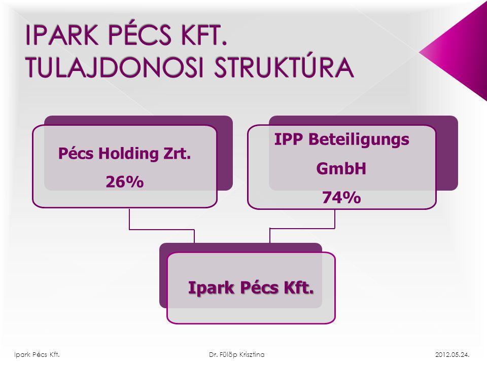 IPP Beteiligungs GmbH 74% Pécs Holding Zrt. 26% Ipark Pécs Kft.