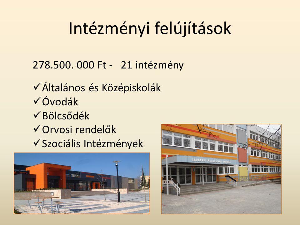 Intézményi felújítások 278.500. 000 Ft - 21 intézmény  Általános és Középiskolák  Óvodák  Bölcsődék  Orvosi rendelők  Szociális Intézmények