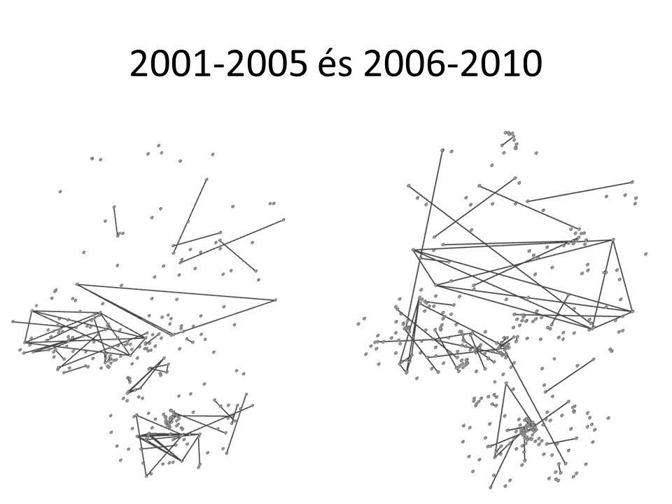 2001-2005 és 2006-2010