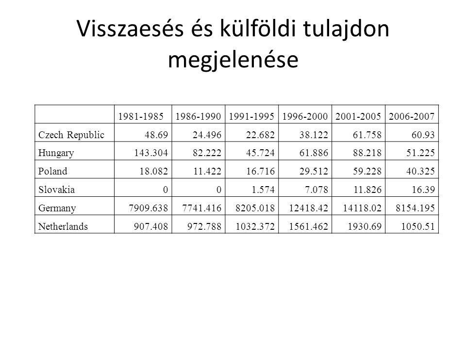 Visszaesés és külföldi tulajdon megjelenése 1981-19851986-19901991-19951996-20002001-20052006-2007 Czech Republic48.6924.49622.68238.12261.75860.93 Hungary143.30482.22245.72461.88688.21851.225 Poland18.08211.42216.71629.51259.22840.325 Slovakia001.5747.07811.82616.39 Germany7909.6387741.4168205.01812418.4214118.028154.195 Netherlands907.408972.7881032.3721561.4621930.691050.51