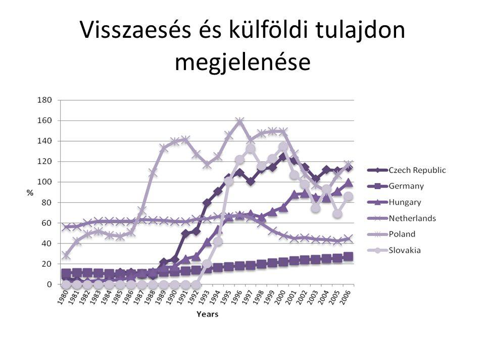 Adatfelvétel http://www.leydesdorff.net/software/patentmaps/index.htm • Lokációs adat választható: feltaláló vagy bejelentő címe • Városok rangsorolása a szabadalmak idézettsége szerint 2012 nyarán: DE, CZ, HU, PL, SK, 2007