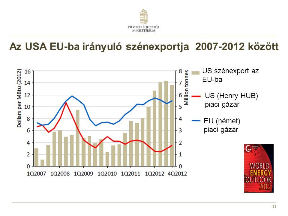 11 Az USA EU-ba irányuló szénexportja 2007-2012 között EU (német) piaci gázár US (Henry HUB) piaci gázár US szénexport az EU-ba