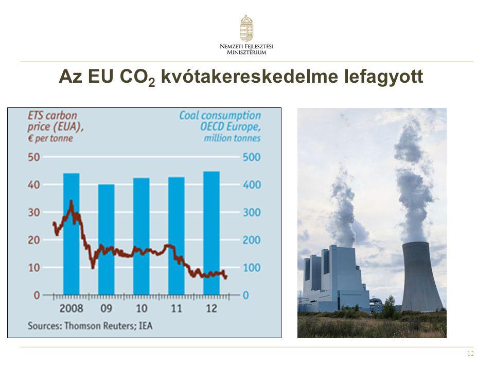 12 Az EU CO 2 kvótakereskedelme lefagyott