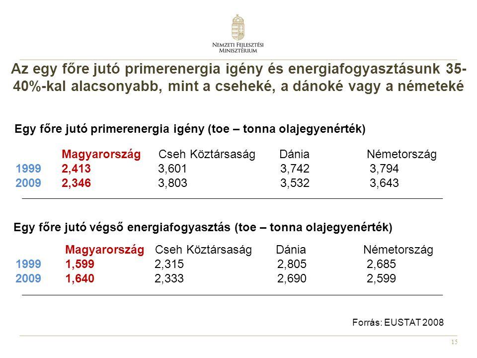 15 Egy főre jutó végső energiafogyasztás (toe – tonna olajegyenérték) Magyarország Cseh Köztársaság Dánia Németország 1999 1,599 2,315 2,805 2,685 2009 1,640 2,333 2,690 2,599 Egy főre jutó primerenergia igény (toe – tonna olajegyenérték) Magyarország Cseh Köztársaság Dánia Németország 1999 2,413 3,601 3,742 3,794 2009 2,346 3,803 3,532 3,643 Az egy főre jutó primerenergia igény és energiafogyasztásunk 35- 40%-kal alacsonyabb, mint a cseheké, a dánoké vagy a németeké Forrás: EUSTAT 2008