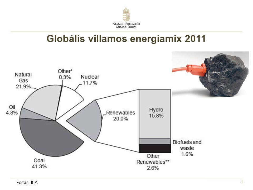 4 Globális villamos energiamix 2011 Forrás: IEA