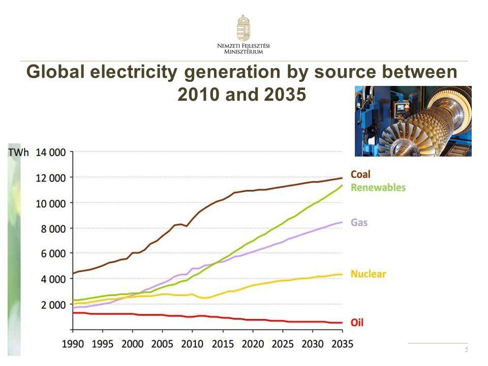 16 1,18 milliárd tonna CO 2 Az EU CO 2 kibocsátása szén, lignit és tőzeg égetéséből Forrás: IEA 2008 A három legnagyobb kibocsátó (Németország, Lengyelország és Nagy Britannia) a teljes kibocsátás 57%-át adja.
