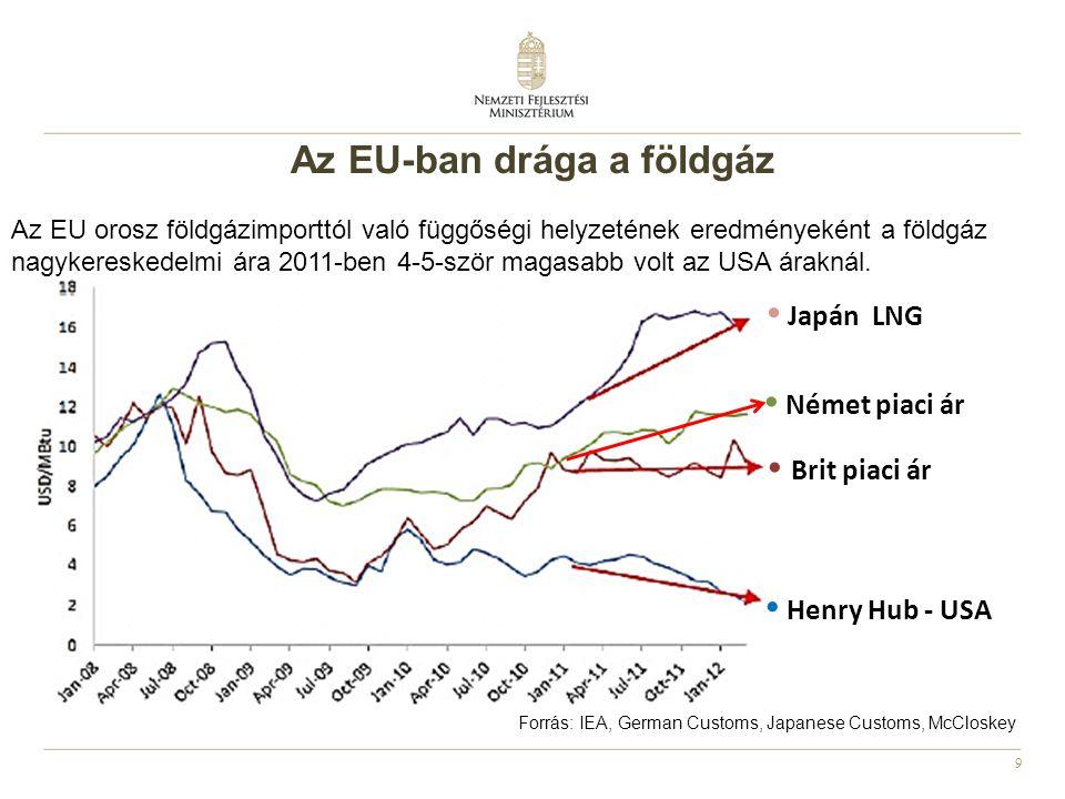9 • Henry Hub - USA • Brit piaci ár • Német piaci ár • Japán LNG Forrás: IEA, German Customs, Japanese Customs, McCloskey Az EU-ban drága a földgáz Az EU orosz földgázimporttól való függőségi helyzetének eredményeként a földgáz nagykereskedelmi ára 2011-ben 4-5-ször magasabb volt az USA áraknál.