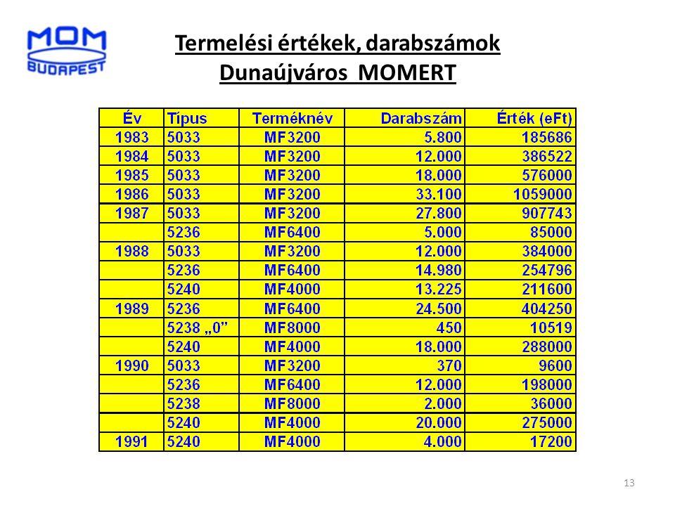13 Termelési értékek, darabszámok Dunaújváros MOMERT