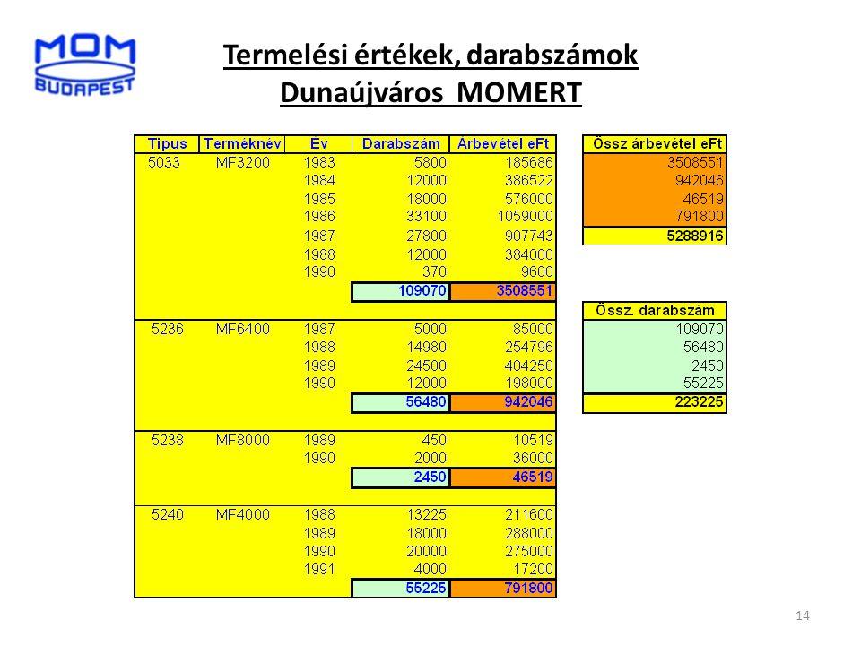 14 Termelési értékek, darabszámok Dunaújváros MOMERT