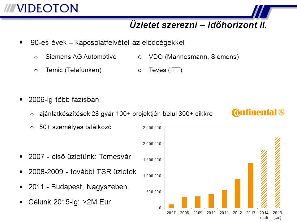 Üzletet szerezni – Időhorizont II.  90-es évek – kapcsolatfelvétel az elődcégekkel o Siemens AG Automotive O VDO (Mannesmann, Siemens) o Temic (Telef