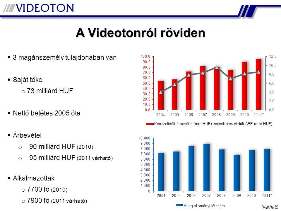  3 magánszemély tulajdonában van  Saját tőke o 73 milliárd HUF  Nettó betétes 2005 óta  Árbevétel o 90 milliárd HUF (2010) o 95 milliárd HUF (2011 várható)  Alkalmazottak o 7700 fő (2010) o 7900 fő (2011 várható) A Videotonról röviden *várható