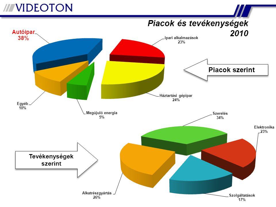 Piacok és tevékenységek 2010 Piacok szerint Tevékenységek szerint Tevékenységek szerint
