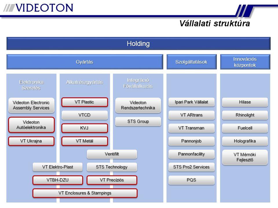 IntegrációFővállalkozás Vállalati struktúra Holding Gyártás Szolgáltatások Innovációs központok ElektronikaSzerelésAlkatrészgyártás Videoton Electroni