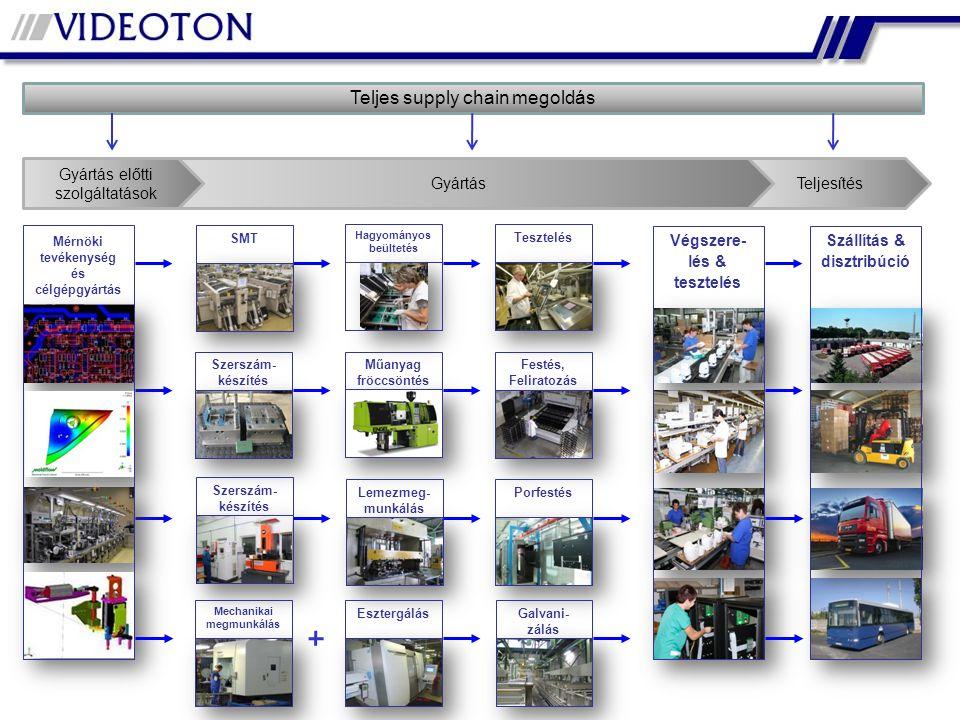 Végszere- lés & tesztelés Szállítás & disztribúció Hagyományos beültetés TesztelésSzerszám- készítés Műanyag fröccsöntés Festés, Feliratozás Szerszám- készítés Lemezmeg- munkálás PorfestésGalvani- zálás Esztergálás Mechanikai megmunkálás TeljesítésGyártás Gyártás előtti szolgáltatások SMT Mérnöki tevékenység és célgépgyártás Teljes supply chain megoldás