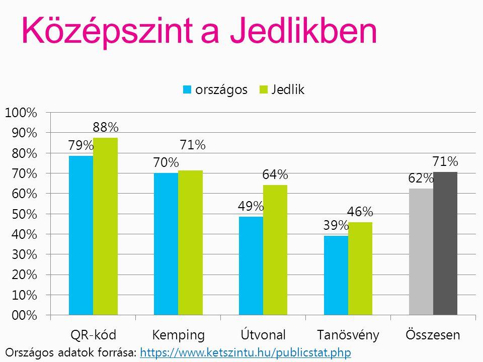 Középszint a Jedlikben Országos adatok forrása: https://www.ketszintu.hu/publicstat.phphttps://www.ketszintu.hu/publicstat.php