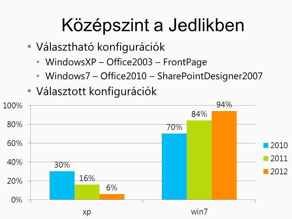 Középszint a Jedlikben • Választható konfigurációk • WindowsXP – Office2003 – FrontPage • Windows7 – Office2010 – SharePointDesigner2007 • Választott