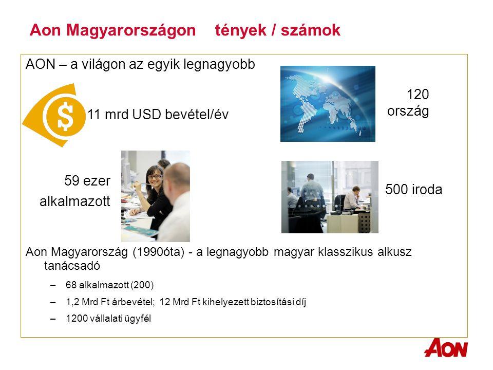 Aon Magyarországon tények / számok AON – a világon az egyik legnagyobb Aon Magyarország (1990óta) - a legnagyobb magyar klasszikus alkusz tanácsadó –68 alkalmazott (200) –1,2 Mrd Ft árbevétel; 12 Mrd Ft kihelyezett biztosítási díj –1200 vállalati ügyfél 11 mrd USD bevétel/év 120 ország 59 ezer alkalmazott 500 iroda