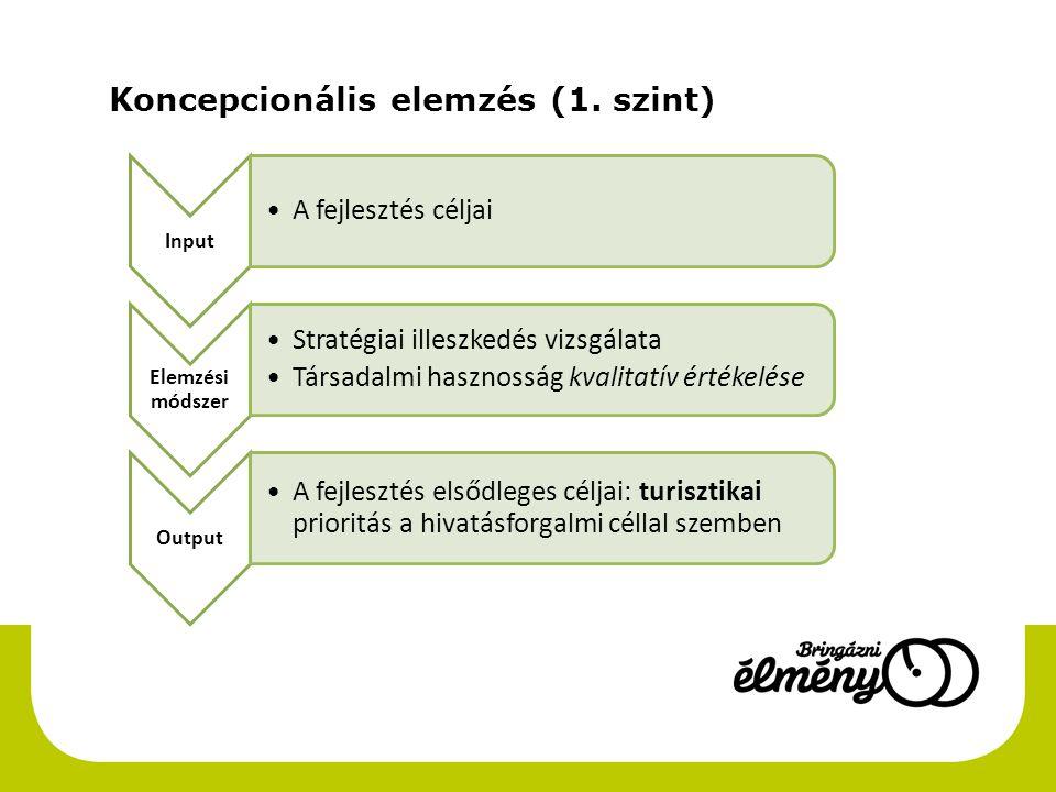 Koncepcionális elemzés (1.