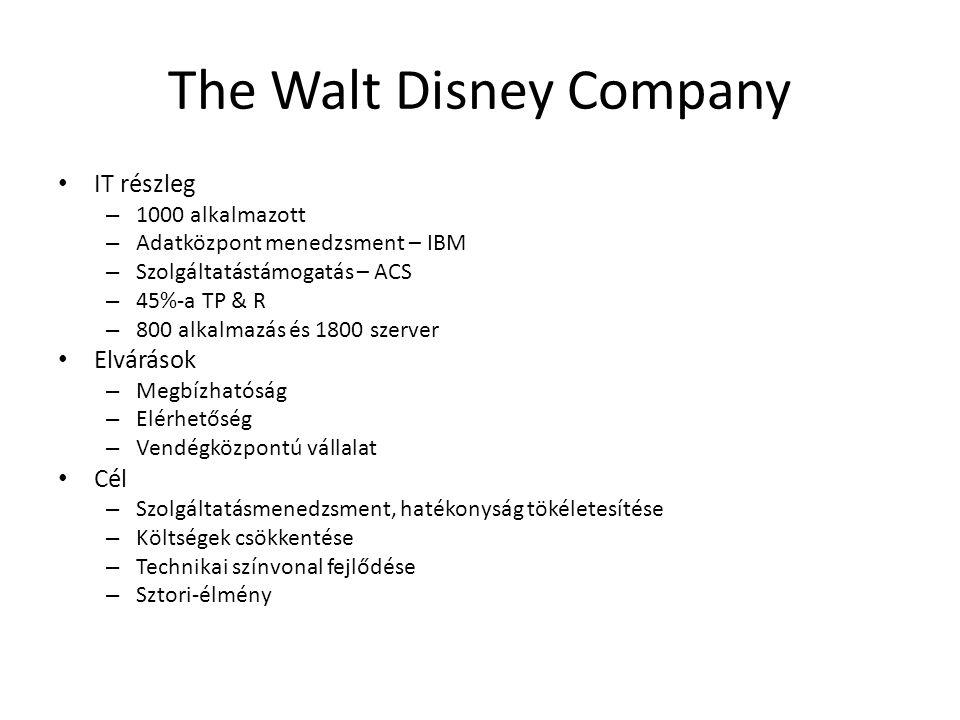 The Walt Disney Company • IT részleg – 1000 alkalmazott – Adatközpont menedzsment – IBM – Szolgáltatástámogatás – ACS – 45%-a TP & R – 800 alkalmazás