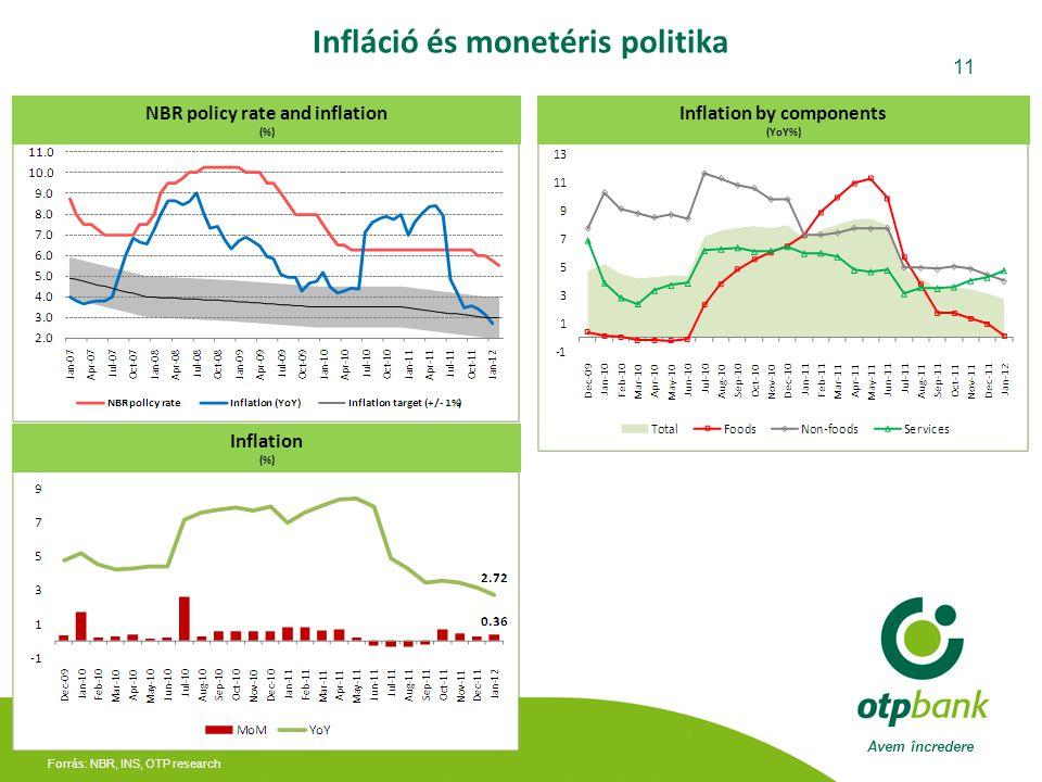 Avem încredere 11 Forrás: NBR, INS, OTP research Infláció és monetéris politika NBR policy rate and inflation (%) Inflation by components (YoY%) Inflation (%)
