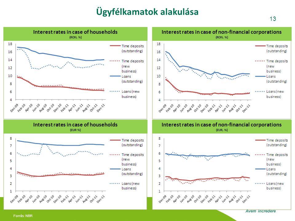 Avem încredere 13 Ügyfélkamatok alakulása Forrás: NBR Interest rates in case of households (RON, %) Interest rates in case of non-financial corporations (RON, %) Interest rates in case of households (EUR %) Interest rates in case of non-financial corporations (EUR, %)