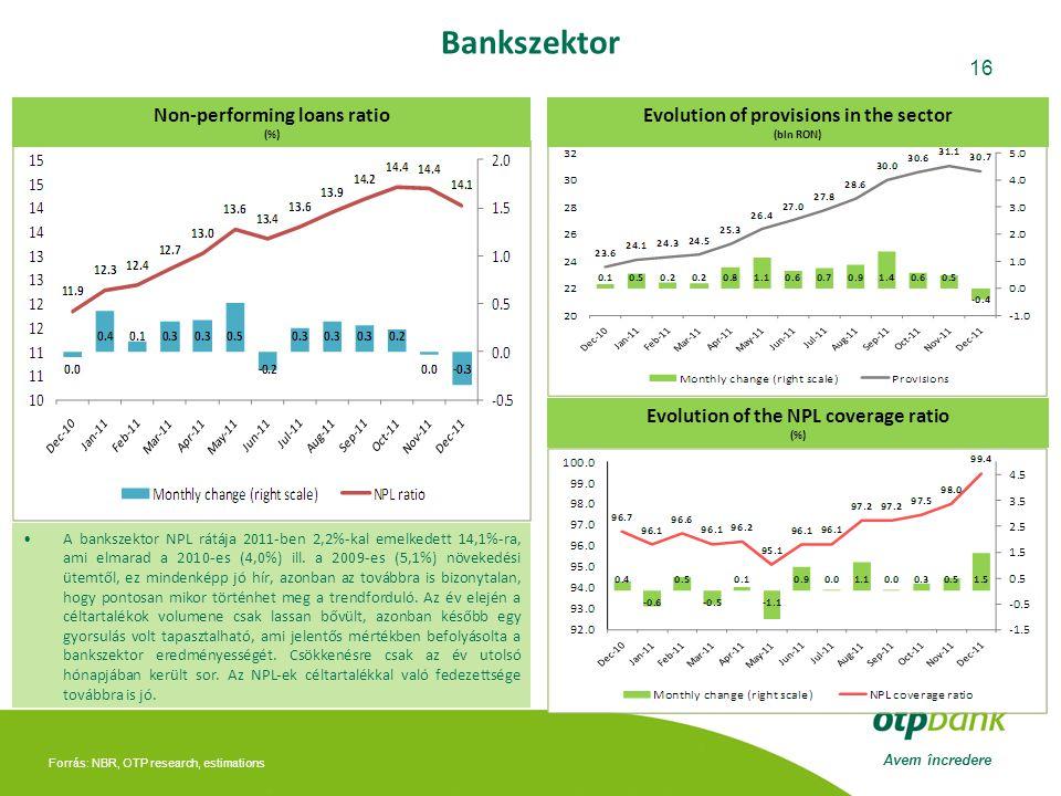 Avem încredere Bankszektor 16 Forrás: NBR, OTP research, estimations Non-performing loans ratio (%) Evolution of the NPL coverage ratio (%) Evolution of provisions in the sector (bln RON) •A bankszektor NPL rátája 2011-ben 2,2%-kal emelkedett 14,1%-ra, ami elmarad a 2010-es (4,0%) ill.