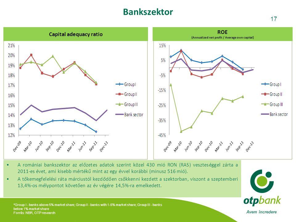 Avem încredere 17 *Group I - banks above 5% market share; Group II - banks with 1-5% market share; Group III - banks below 1% market share Forrás: NBR, OTP research Bankszektor ROE (Annualized net profit / Average own capital) Capital adequacy ratio •A romániai bankszektor az előzetes adatok szerint közel 430 mió RON (RAS) veszteséggel zárta a 2011-es évet, ami kisebb mértékű mint az egy évvel korábbi (minusz 516 mió).