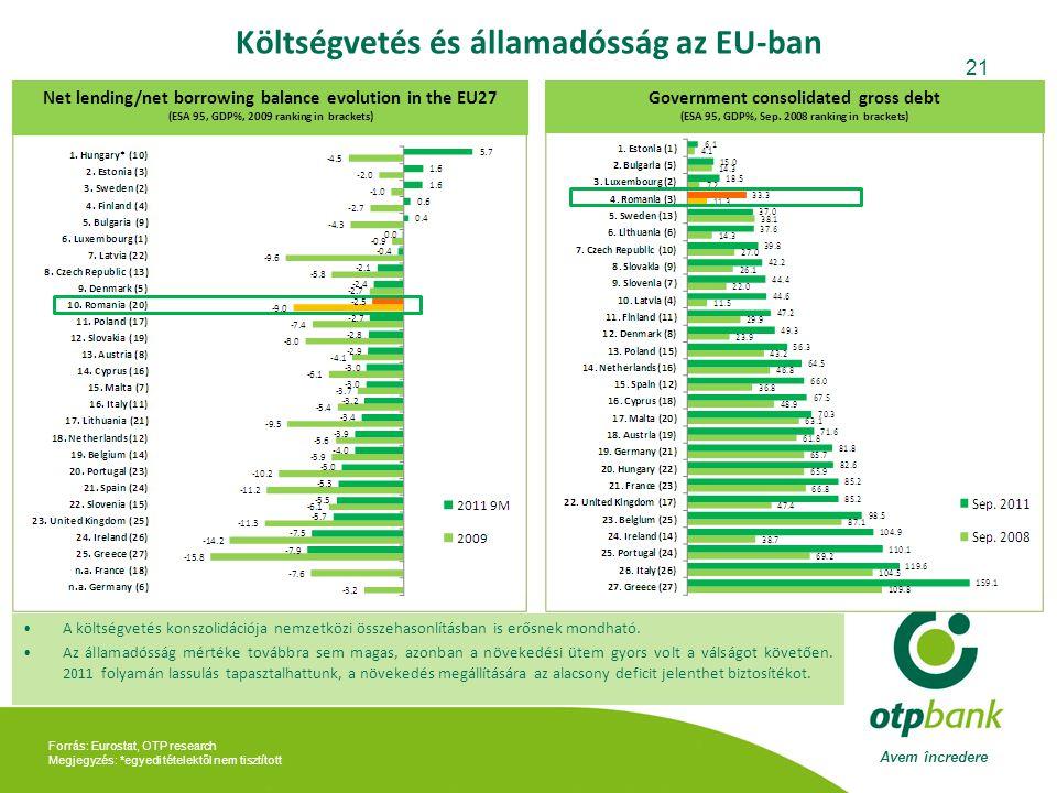 Avem încredere 21 Forrás: Eurostat, OTP research Megjegyzés: *egyedi tételektől nem tisztított Költségvetés és államadósság az EU-ban Government consolidated gross debt (ESA 95, GDP%, Sep.