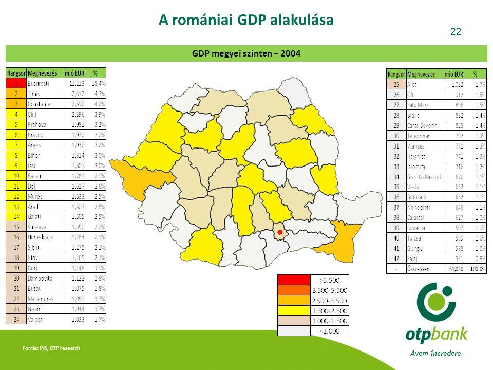 Avem încredere 22 Forrás: INS, OTP research A romániai GDP alakulása GDP megyei szinten – 2004