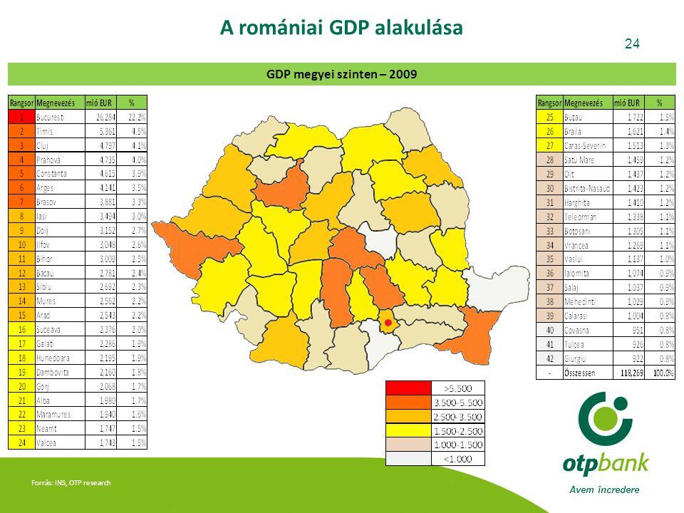 Avem încredere 24 Forrás: INS, OTP research A romániai GDP alakulása GDP megyei szinten – 2009