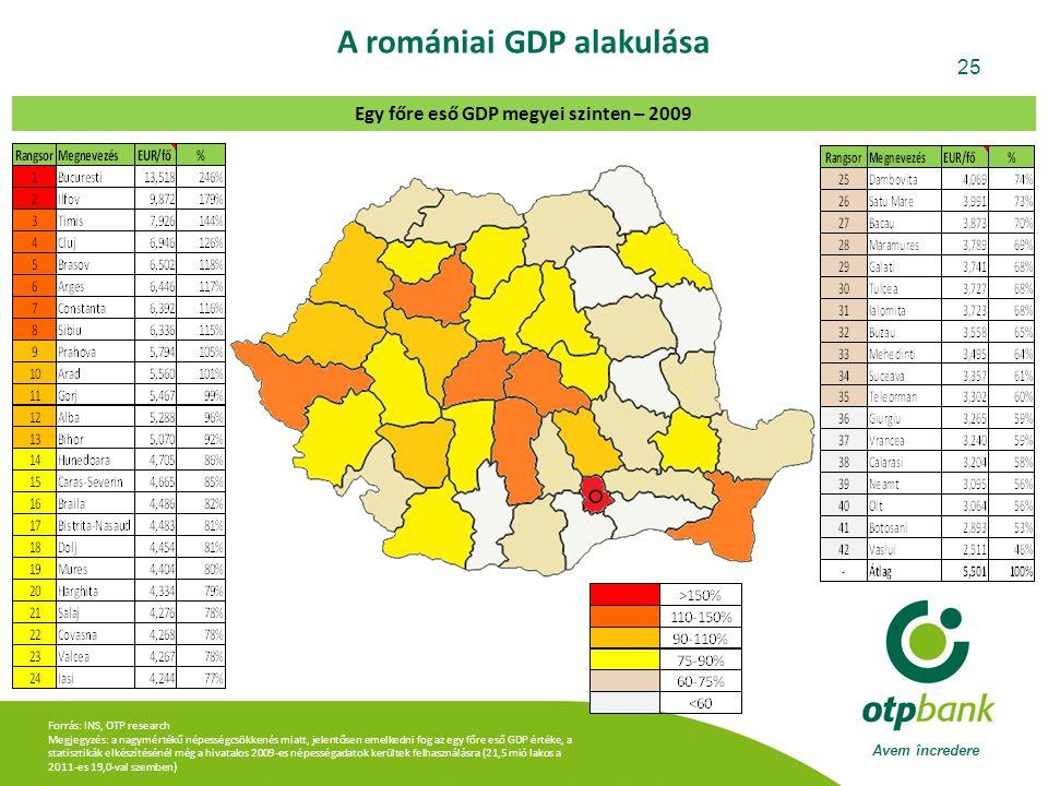 Avem încredere 25 Forrás: INS, OTP research Megjegyzés: a nagymértékű népességcsökkenés miatt, jelentősen emelkedni fog az egy főre eső GDP értéke, a statisztikák elkészítésénél még a hivatalos 2009-es népességadatok kerültek felhasználásra (21,5 mió lakos a 2011-es 19,0-val szemben) A romániai GDP alakulása Egy főre eső GDP megyei szinten – 2009
