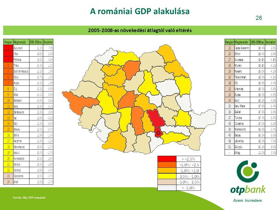 Avem încredere 26 Forrás: INS, OTP research A romániai GDP alakulása 2005-2008-as növekedési átlagtól való eltérés