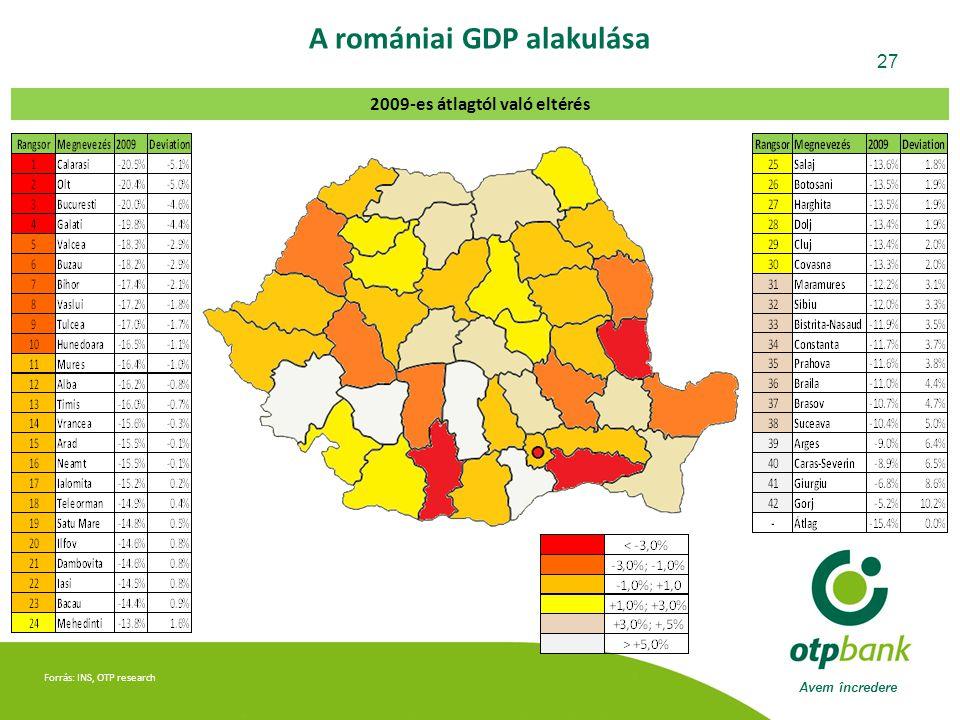 Avem încredere 27 Forrás: INS, OTP research A romániai GDP alakulása 2009-es átlagtól való eltérés
