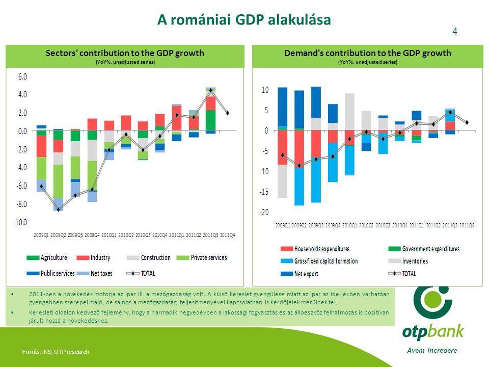 Avem încredere 4 A romániai GDP alakulása Forrás: INS, OTP research Sectors contribution to the GDP growth (YoY%, unadjusted series) Demand s contribution to the GDP growth (YoY%, unadjusted series) •2011-ben a növekedés motorja az ipar ill.