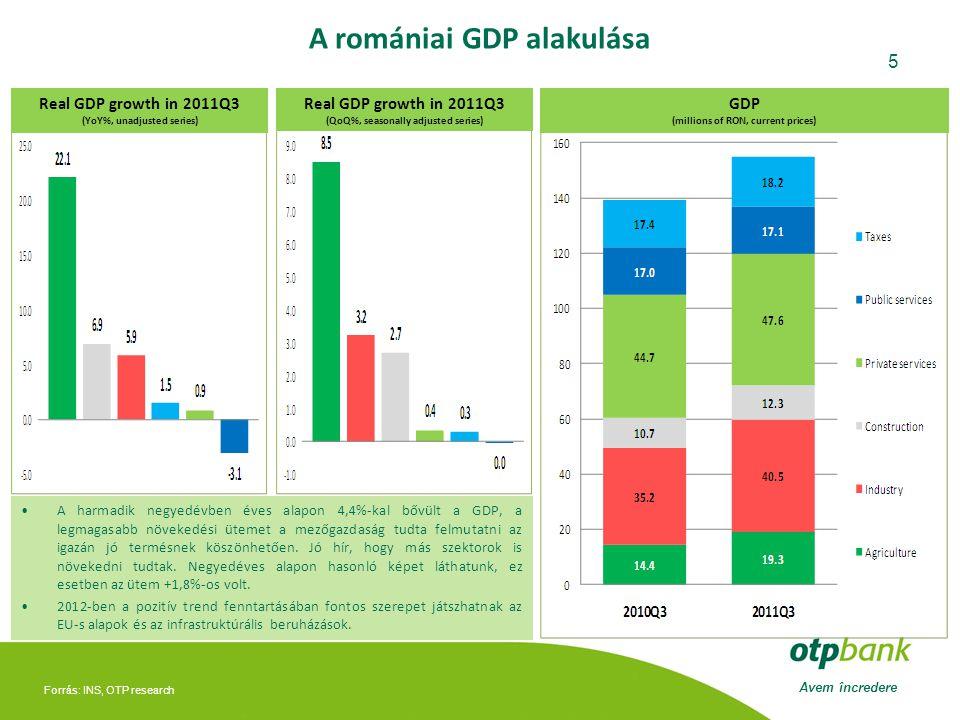 Avem încredere 5 A romániai GDP alakulása Forrás: INS, OTP research Real GDP growth in 2011Q3 (YoY%, unadjusted series) Real GDP growth in 2011Q3 (QoQ%, seasonally adjusted series) GDP (millions of RON, current prices) •A harmadik negyedévben éves alapon 4,4%-kal bővült a GDP, a legmagasabb növekedési ütemet a mezőgazdaság tudta felmutatni az igazán jó termésnek köszönhetően.