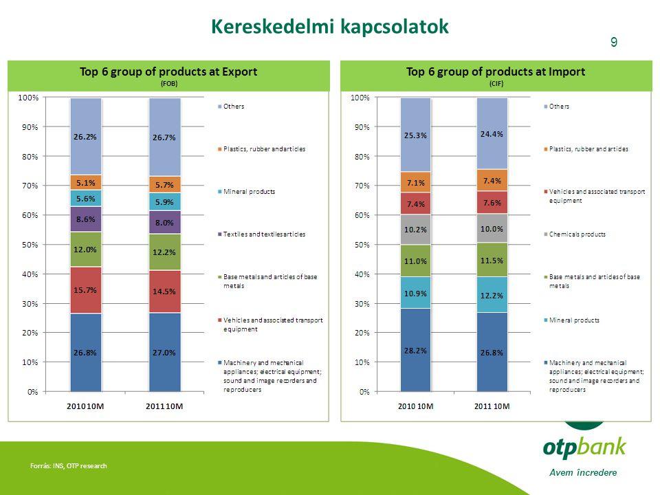 Avem încredere 9 Forrás: INS, OTP research Kereskedelmi kapcsolatok Top 6 group of products at Export (FOB) Top 6 group of products at Import (CIF)