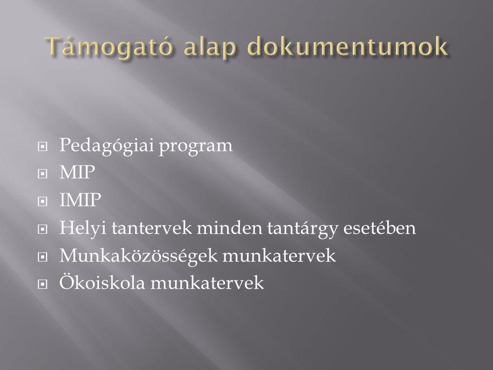  Pedagógiai program  MIP  IMIP  Helyi tantervek minden tantárgy esetében  Munkaközösségek munkatervek  Ökoiskola munkatervek
