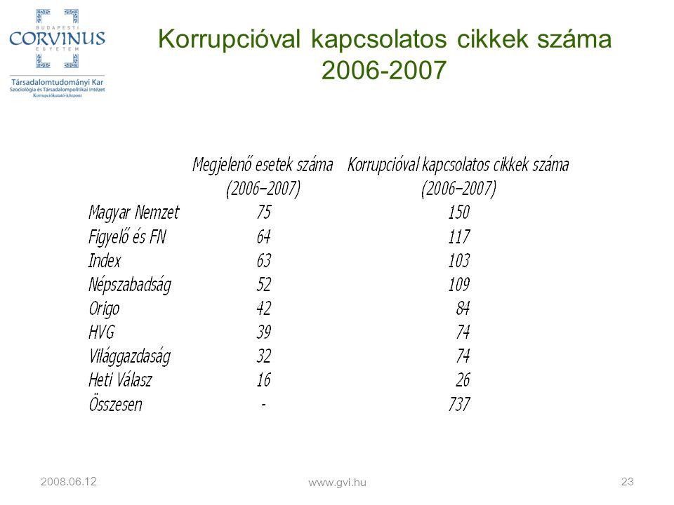 Korrupcióval kapcsolatos cikkek száma 2006-2007 2008.06. 12 www.gvi.hu 23