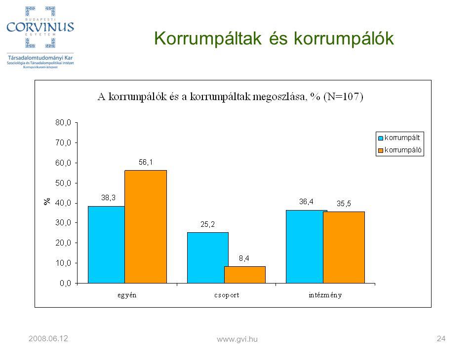 Korrumpáltak és korrumpálók 2008.06. 12 www.gvi.hu 24