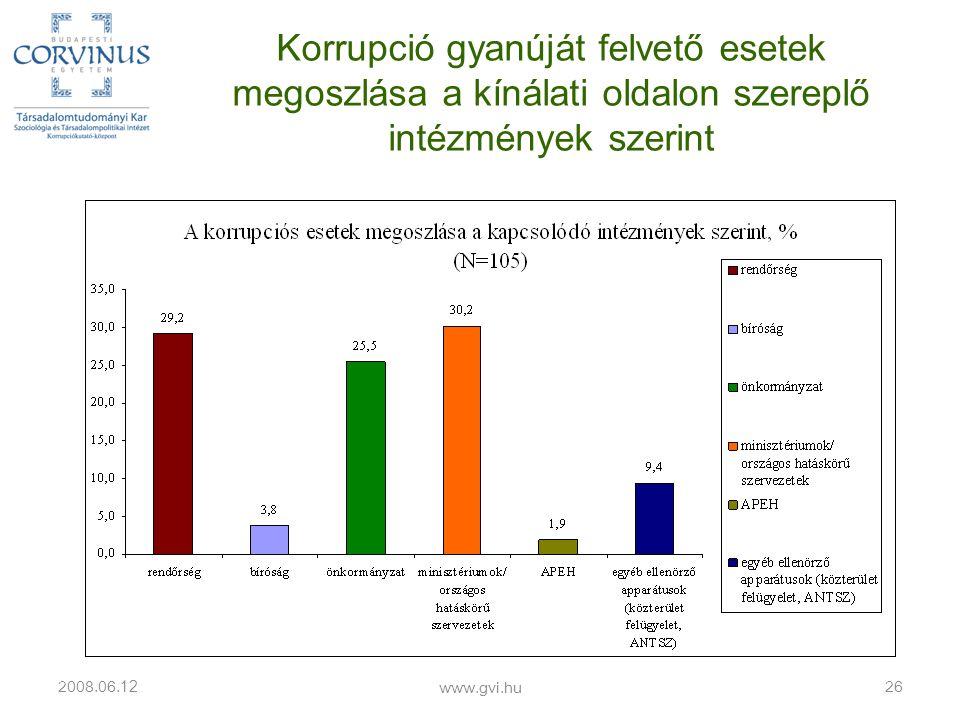Korrupció gyanúját felvető esetek megoszlása a kínálati oldalon szereplő intézmények szerint 2008.06.