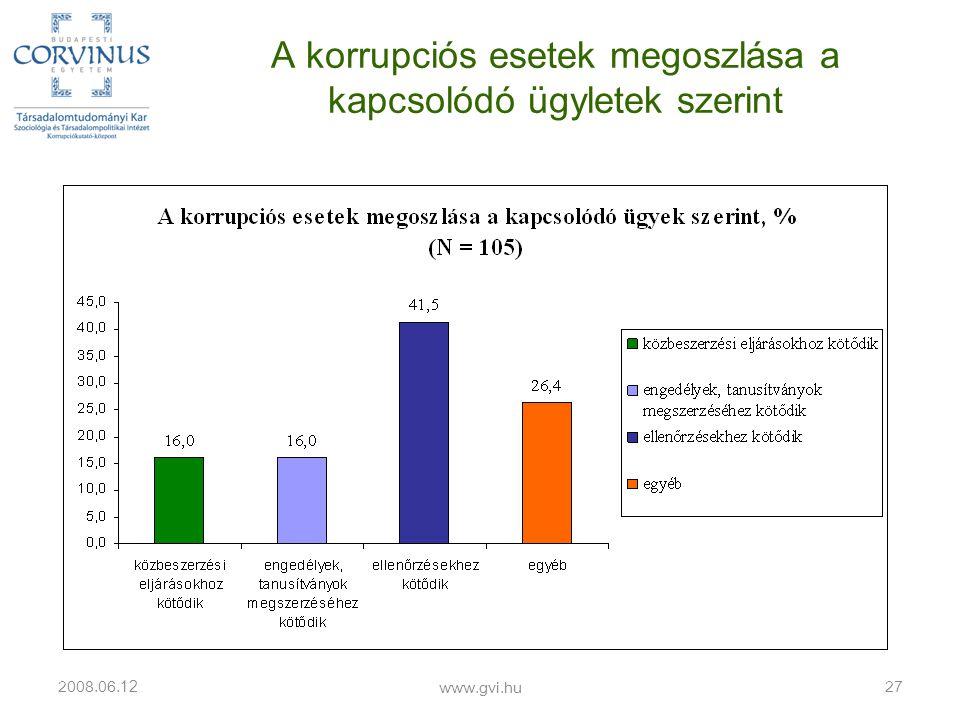 A korrupciós esetek megoszlása a kapcsolódó ügyletek szerint 2008.06. 12 www.gvi.hu 27