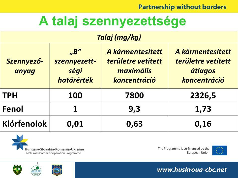 """A talaj szennyezettsége Talaj (mg/kg) Szennyező- anyag """"B szennyezett- ségi határérték A kármentesített területre vetített maximális koncentráció A kármentesített területre vetített átlagos koncentráció TPH10078002326,5 Fenol19,31,73 Klórfenolok0,010,630,16"""